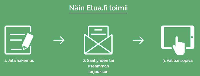 Etua.fi lainaa kilpailutettuun hintaan!